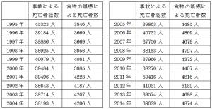 1995年~2014年の事故死亡者総数と食物の誤嚥による窒息事故の死亡者数