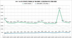 1995年~2014年の事故死亡者総数と食物の誤嚥による窒息事故の死亡者数の推移のグラフ