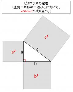 ピタゴラスの定理(直角三角形の三辺a,b,cにおいて、aの2乗+bの2乗=cの2乗が成り立つ)