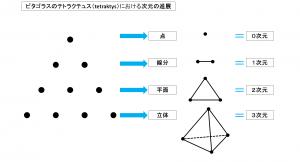 ピタゴラスのテトラクテュス(tetraktys)における点、線分、平面、立体と次元の進展