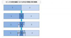 ゼノンの多数性論駁における存在の無限分割の展開
