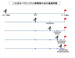 二分法のパラドックスと無限数の点の通過問題