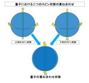 量子における二つのスピン状態の重ね合わせ(修正版)