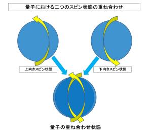 量子における二つのスピン状態の重ね合わせ