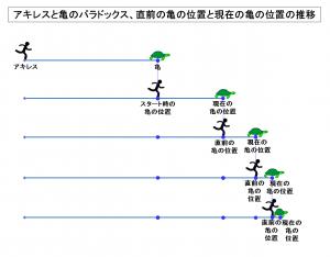 アキレスと亀のパラドックス、直前の亀の位置と現在の亀の位置の推移、無限数の点と無限回の試行回数