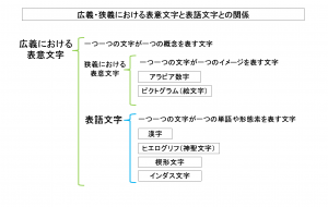 広義・狭義における表意文字と表語文字との関係