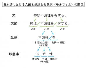 日本語における文節と単語と形態素(モルフィム)の関係