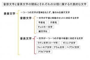 160060018 音節文字と音素文字の関係とそれぞれの分類に属する代表的な文字