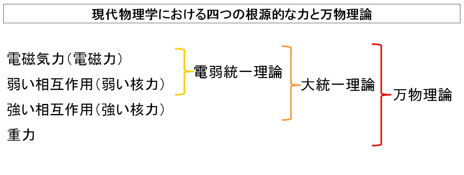 現代物理学における四つの根源的...