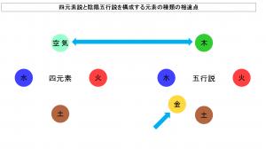 四元素説と陰陽五行説における各要素の相違点