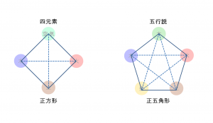 四元素説における四角形と陰陽五行説における五角形の図形的性質