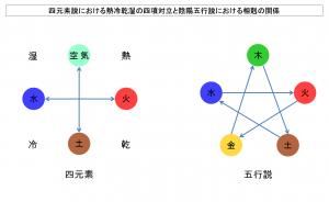 四元素説における熱冷乾湿の四項対立と陰陽五行説における相剋の関係