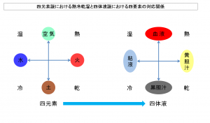 四元素説における四元素および熱冷乾湿と四体液説における四要素である血液と黄胆汁と黒胆汁と粘液の対応関係