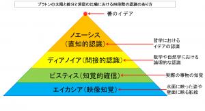 170060012 プラトンの太陽と線分と洞窟の比喩における四段階の認識のあり方