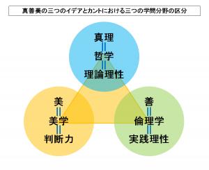真善美の三つのイデアとカントにおける三つの学問分野の区分