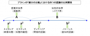 プラトンの「線分の比喩」における四つの認識の比例関係
