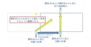 慣性系Sから見た場合の光が到達するまでの時間の長さの変化