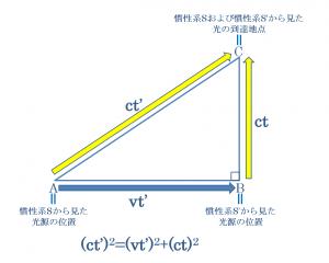 ローレンツ因子のピタゴラスの定理を用いた導出のための関係式