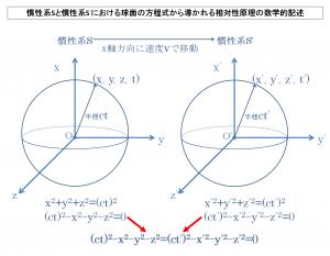 慣性系Sと慣性系S'における球面の方程式から導かれる相対性原理の数学的記述