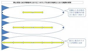 静止状態にある宇宙船内における二つのランプの点灯の地球上における観測の順序