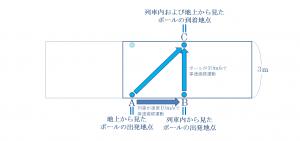 列車の運行速度とボールの速度が共に秒速10mだった場合の地上から見たボールの軌道