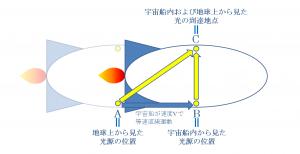 相対性理論における宇宙船内と地球上から見た光の進み方の違い