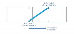 地上から見た列車内におけるボールの出発地点と到着地点の位置関係