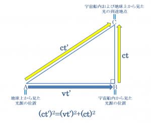 特殊相対性理論における時間の遅れのピタゴラスの定理を用いた計算