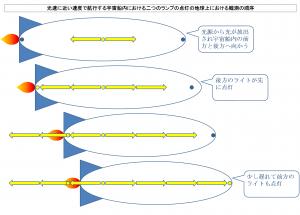 光速に近い速度で航行する宇宙船内における二つのランプの点灯の地球上における観測の順序