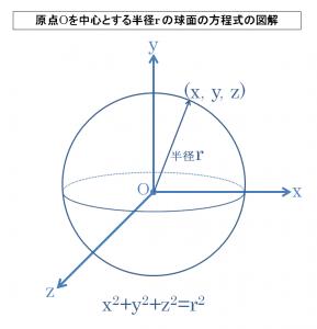 原点Oを中心とする半径r の球面の方程式の図解