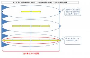 静止状態にある宇宙船内における二つのライトの点灯の地球上における観測の順序a