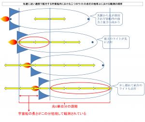 光速に近い速度で航行する宇宙船内における二つのライトの点灯の地球上における観測の順序a