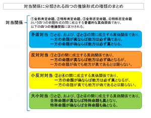 対当関係に分類される四つの推論形式の種類のまとめ