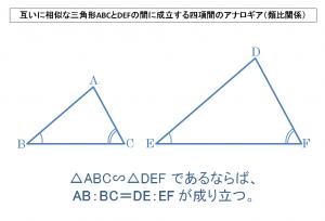 互いに相似な三角形ABCとDEFの間に成立する四項間のアナロギア(類比関係)