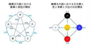 陰陽五行説における五角形と四角形と色・四季・方角の対応関係