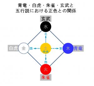 青竜・白虎・朱雀・玄武と五行説における正色との関係