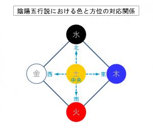 陰陽五行説における色と方位の対応関係