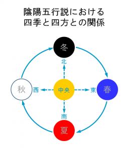 陰陽五行説における四季と四方との関係