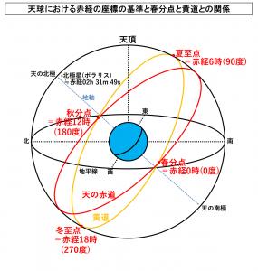 天球における赤経の座標の基準と春分点と黄道との関係