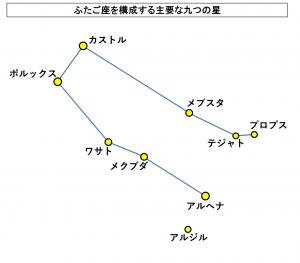 ふたご座を構成する主要な九つの星