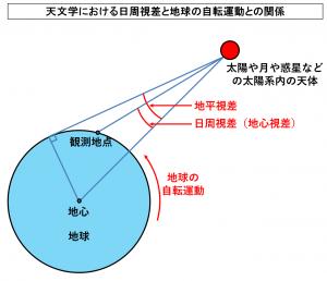 天文学における日周視差と地球の自転運動との関係