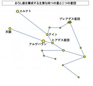 おうし座を構成する主要な四つの星と二つの星団