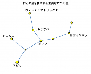 おとめ座を構成する主要な六つの星