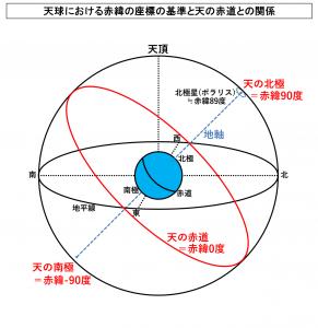 天球における赤緯の座標の基準と天の赤道との関係