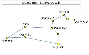 しし座を構成する主要な八つの星