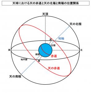 天球における天の赤道と天の北極と南極の位置関係