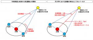 天文学のパーセクと呼ばれる距離の単位と年周視差との関係