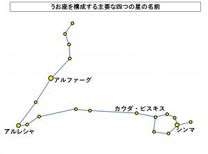 うお座を構成する主要な四つの星の名前