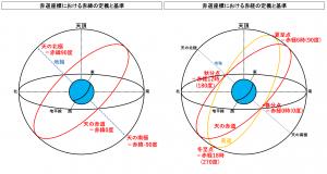 赤道座標における赤緯と赤経の定義と基準