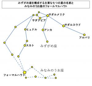 みずがめ座を構成する主要な七つの星の名前とみなみのうお座のフォールマルハウト